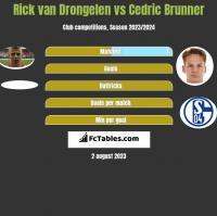 Rick van Drongelen vs Cedric Brunner h2h player stats