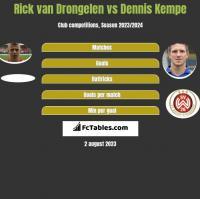Rick van Drongelen vs Dennis Kempe h2h player stats