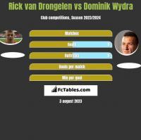 Rick van Drongelen vs Dominik Wydra h2h player stats