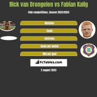 Rick van Drongelen vs Fabian Kalig h2h player stats