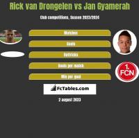 Rick van Drongelen vs Jan Gyamerah h2h player stats