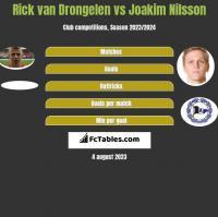 Rick van Drongelen vs Joakim Nilsson h2h player stats