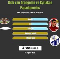 Rick van Drongelen vs Kyriakos Papadopoulos h2h player stats