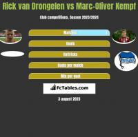 Rick van Drongelen vs Marc-Oliver Kempf h2h player stats