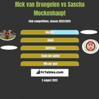 Rick van Drongelen vs Sascha Mockenhaupt h2h player stats