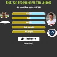 Rick van Drongelen vs Tim Leibold h2h player stats
