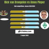 Rick van Drongelen vs Amos Pieper h2h player stats