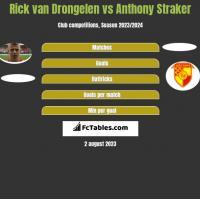 Rick van Drongelen vs Anthony Straker h2h player stats