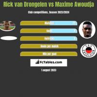 Rick van Drongelen vs Maxime Awoudja h2h player stats