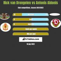 Rick van Drongelen vs Antonis Aidonis h2h player stats