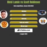 Ricki Lamie vs Scott Robinson h2h player stats