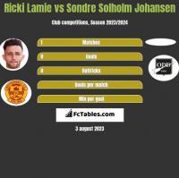 Ricki Lamie vs Sondre Solholm Johansen h2h player stats