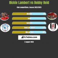 Rickie Lambert vs Bobby Reid h2h player stats