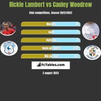 Rickie Lambert vs Cauley Woodrow h2h player stats
