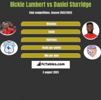 Rickie Lambert vs Daniel Sturridge h2h player stats
