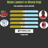 Rickie Lambert vs Divock Origi h2h player stats