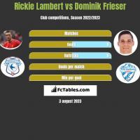 Rickie Lambert vs Dominik Frieser h2h player stats