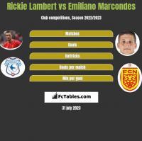 Rickie Lambert vs Emiliano Marcondes h2h player stats