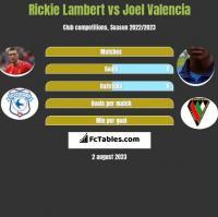 Rickie Lambert vs Joel Valencia h2h player stats