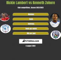 Rickie Lambert vs Kenneth Zohore h2h player stats