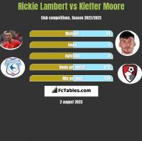 Rickie Lambert vs Kieffer Moore h2h player stats