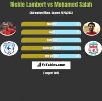 Rickie Lambert vs Mohamed Salah h2h player stats