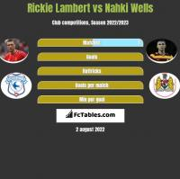Rickie Lambert vs Nahki Wells h2h player stats