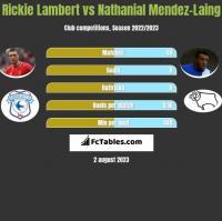 Rickie Lambert vs Nathanial Mendez-Laing h2h player stats