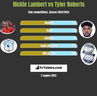 Rickie Lambert vs Tyler Roberts h2h player stats