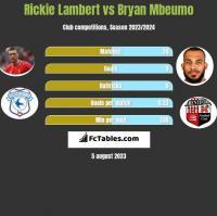 Rickie Lambert vs Bryan Mbeumo h2h player stats
