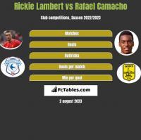 Rickie Lambert vs Rafael Camacho h2h player stats