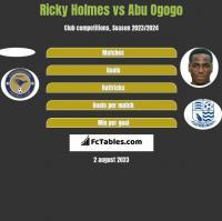 Ricky Holmes vs Abu Ogogo h2h player stats