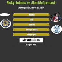 Ricky Holmes vs Alan McCormack h2h player stats