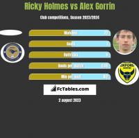 Ricky Holmes vs Alex Gorrin h2h player stats