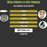 Ricky Holmes vs Alex Rodman h2h player stats