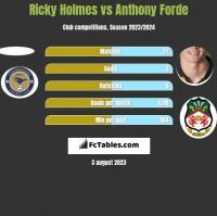Ricky Holmes vs Anthony Forde h2h player stats