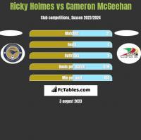 Ricky Holmes vs Cameron McGeehan h2h player stats