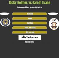 Ricky Holmes vs Gareth Evans h2h player stats
