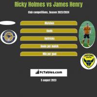 Ricky Holmes vs James Henry h2h player stats