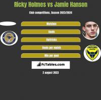 Ricky Holmes vs Jamie Hanson h2h player stats