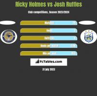 Ricky Holmes vs Josh Ruffles h2h player stats