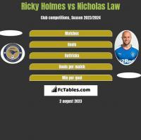 Ricky Holmes vs Nicholas Law h2h player stats