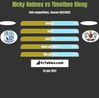 Ricky Holmes vs Timothee Dieng h2h player stats