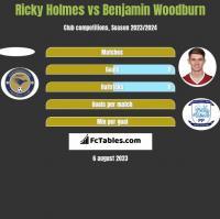 Ricky Holmes vs Benjamin Woodburn h2h player stats