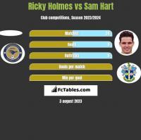 Ricky Holmes vs Sam Hart h2h player stats