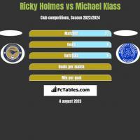 Ricky Holmes vs Michael Klass h2h player stats