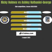 Ricky Holmes vs Ashley Nathaniel-George h2h player stats