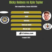 Ricky Holmes vs Kyle Taylor h2h player stats
