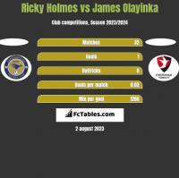 Ricky Holmes vs James Olayinka h2h player stats