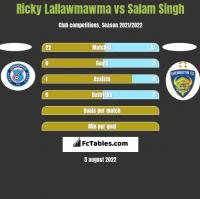 Ricky Lallawmawma vs Salam Singh h2h player stats